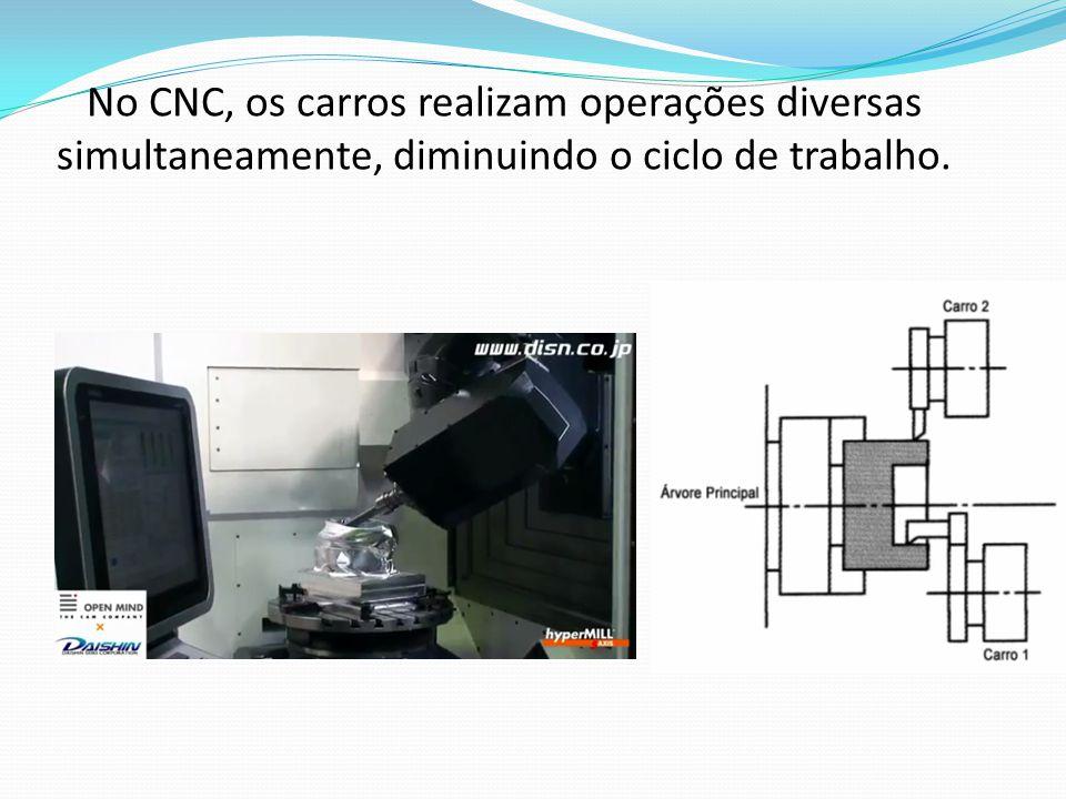 No CNC, os carros realizam operações diversas simultaneamente, diminuindo o ciclo de trabalho.