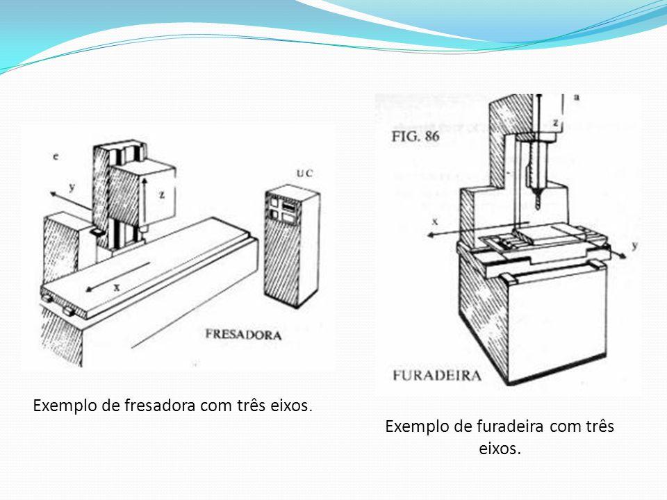 Exemplo de fresadora com três eixos. Exemplo de furadeira com três eixos.