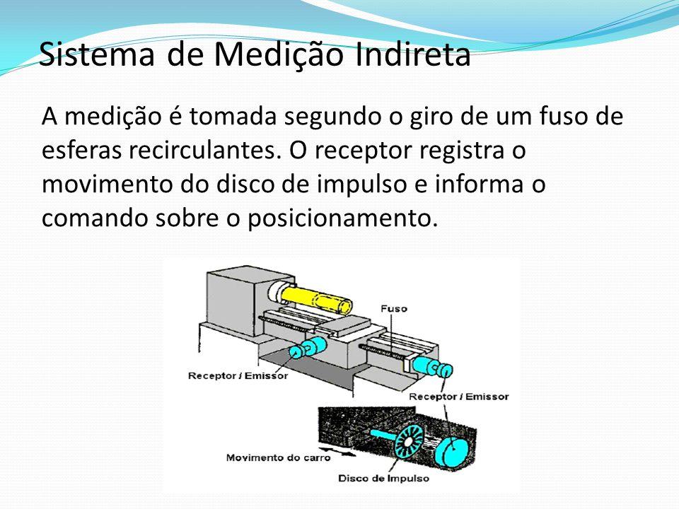 Sistema de Medição Indireta A medição é tomada segundo o giro de um fuso de esferas recirculantes. O receptor registra o movimento do disco de impulso