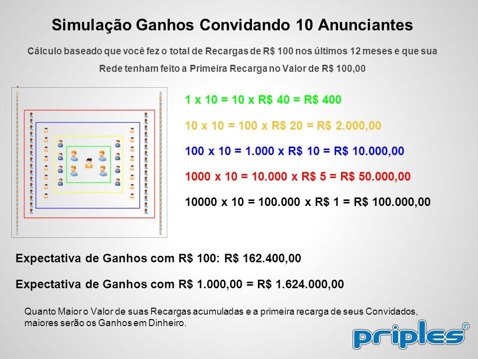 Simulação Ganhos Convidando 10 Anunciantes Cálculo baseado que você fez o total de Recargas de R$ 100 nos últimos 12 meses e que sua Rede tenham feito