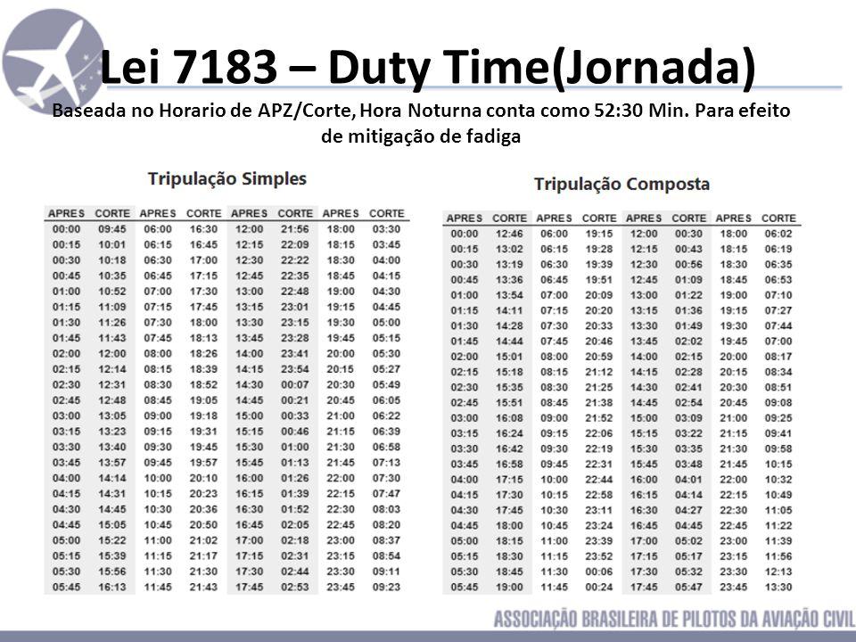 Pontos-Chave da Regulamentação Duty-Time (Jornada) Flight-Time Limits (Limites de Vôo) Rest-Time (Descanso fora de Base) Days-Off (Folgas) Artigos Mal