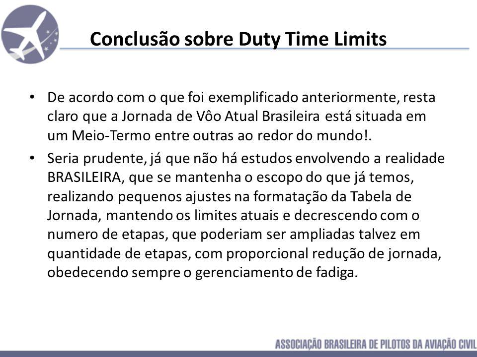 Duty-Time Limits similares em outros países EUA – Países que nao investiram em pesquisas Ghana Bangladesh Países do Caribe Paquistão