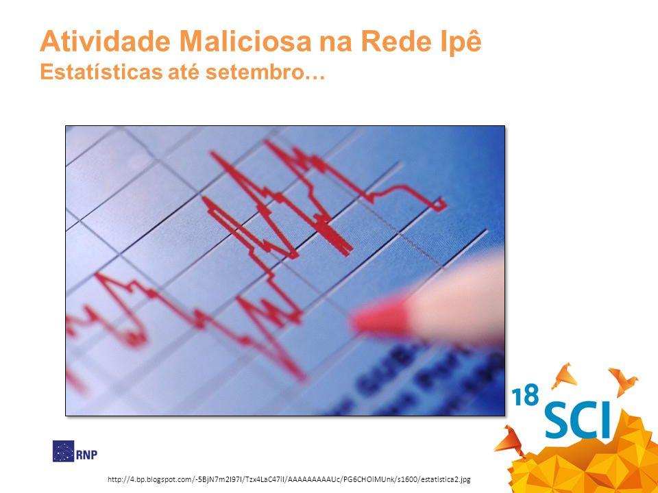 Atividade Maliciosa na Rede Ipê Estatísticas até setembro… http://4.bp.blogspot.com/-5BjN7m2I97I/Tzx4LaC47iI/AAAAAAAAAUc/PG6CHOiMUnk/s1600/estatistica