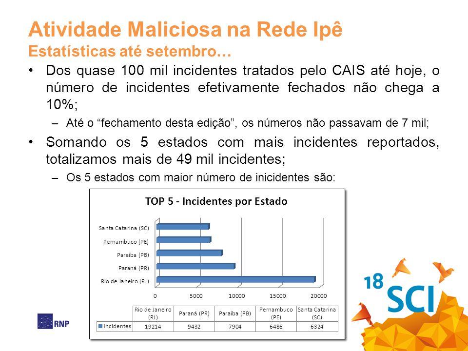 Atividade Maliciosa na Rede Ipê Estatísticas até setembro… Dos quase 100 mil incidentes tratados pelo CAIS até hoje, o número de incidentes efetivamen