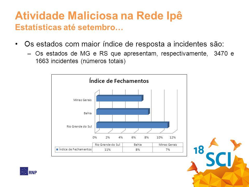 Atividade Maliciosa na Rede Ipê Estatísticas até setembro… Os estados com maior índice de resposta a incidentes são: –Os estados de MG e RS que aprese