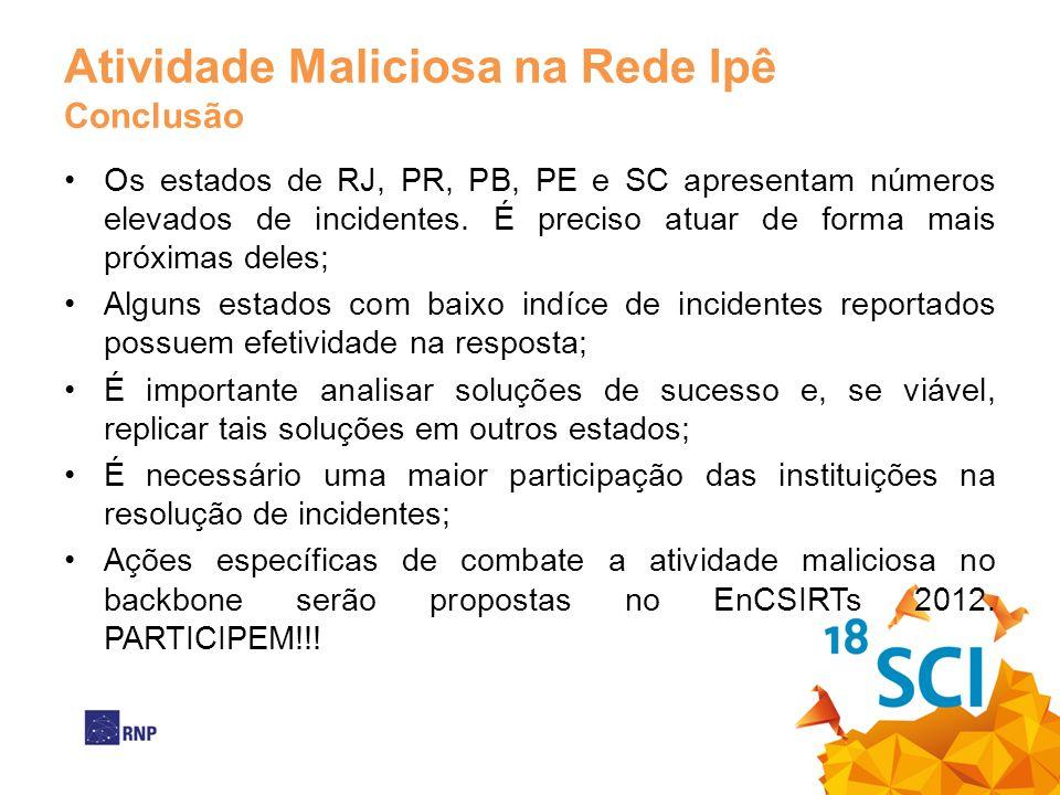 Atividade Maliciosa na Rede Ipê Conclusão Os estados de RJ, PR, PB, PE e SC apresentam números elevados de incidentes. É preciso atuar de forma mais p