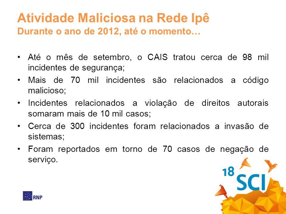 Atividade Maliciosa na Rede Ipê Durante o ano de 2012, até o momento… Até o mês de setembro, o CAIS tratou cerca de 98 mil incidentes de segurança; Ma