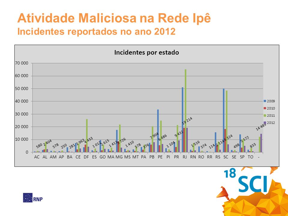 Atividade Maliciosa na Rede Ipê Conclusão Os estados de RJ, PR, PB, PE e SC apresentam números elevados de incidentes.
