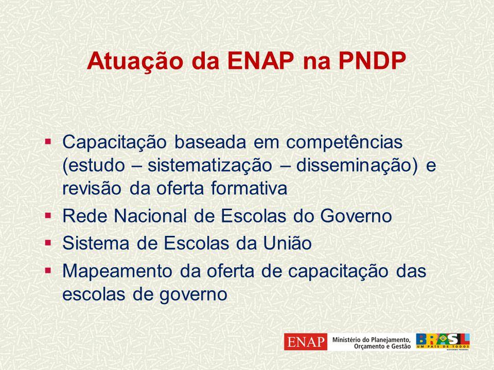 Atuação da ENAP na PNDP Capacitação baseada em competências (estudo – sistematização – disseminação) e revisão da oferta formativa Rede Nacional de Escolas do Governo Sistema de Escolas da União Mapeamento da oferta de capacitação das escolas de governo