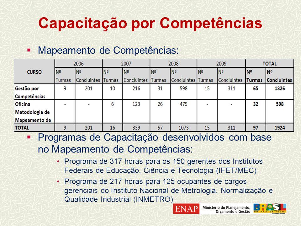 Capacitação por Competências Mapeamento de Competências: Programas de Capacitação desenvolvidos com base no Mapeamento de Competências: Programa de 317 horas para os 150 gerentes dos Institutos Federais de Educação, Ciência e Tecnologia (IFET/MEC) Programa de 217 horas para 125 ocupantes de cargos gerenciais do Instituto Nacional de Metrologia, Normalização e Qualidade Industrial (INMETRO)