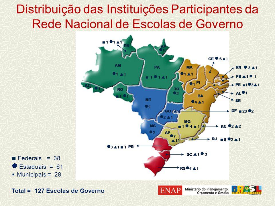 Federais = 38 Estaduais = 61 Municipais = 28 Total = 127 Escolas de Governo Distribuição das Instituições Participantes da Rede Nacional de Escolas de Governo