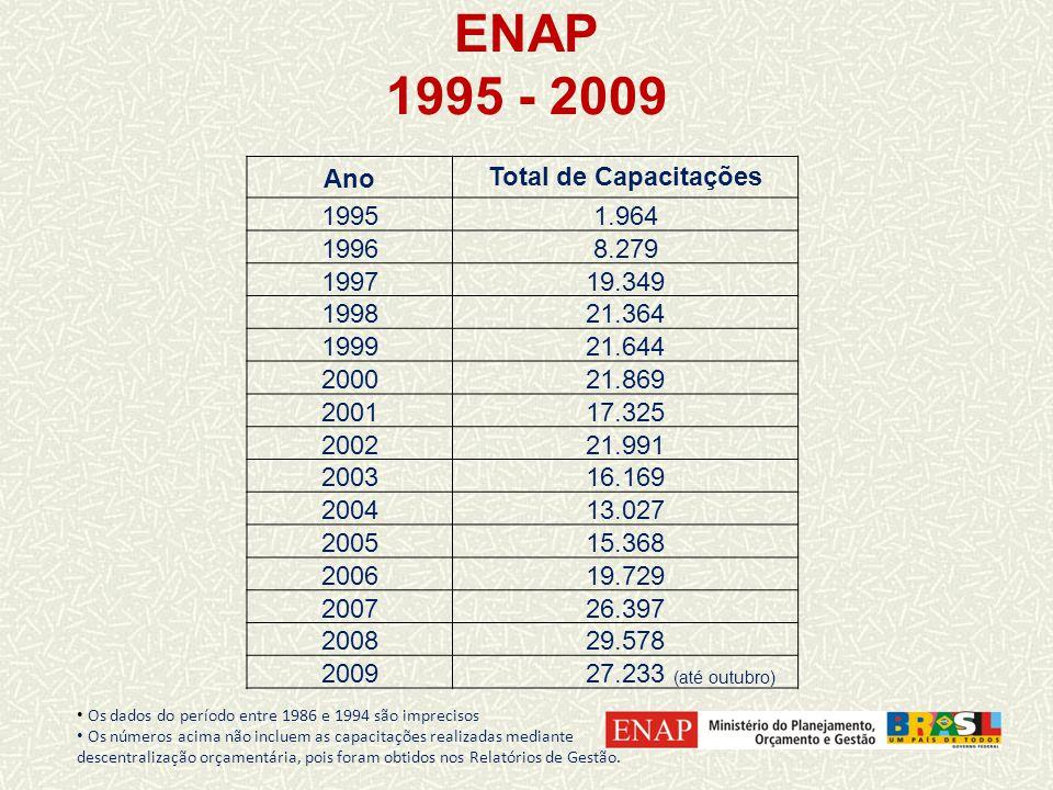 ENAP 1995 - 2009 AnoTotal de Capacitações 19951.964 19968.279 199719.349 199821.364 199921.644 200021.869 200117.325 200221.991 200316.169 200413.027 200515.368 200619.729 200726.397 200829.578 2009 27.233 (até outubro) Os dados do período entre 1986 e 1994 são imprecisos Os números acima não incluem as capacitações realizadas mediante descentralização orçamentária, pois foram obtidos nos Relatórios de Gestão.