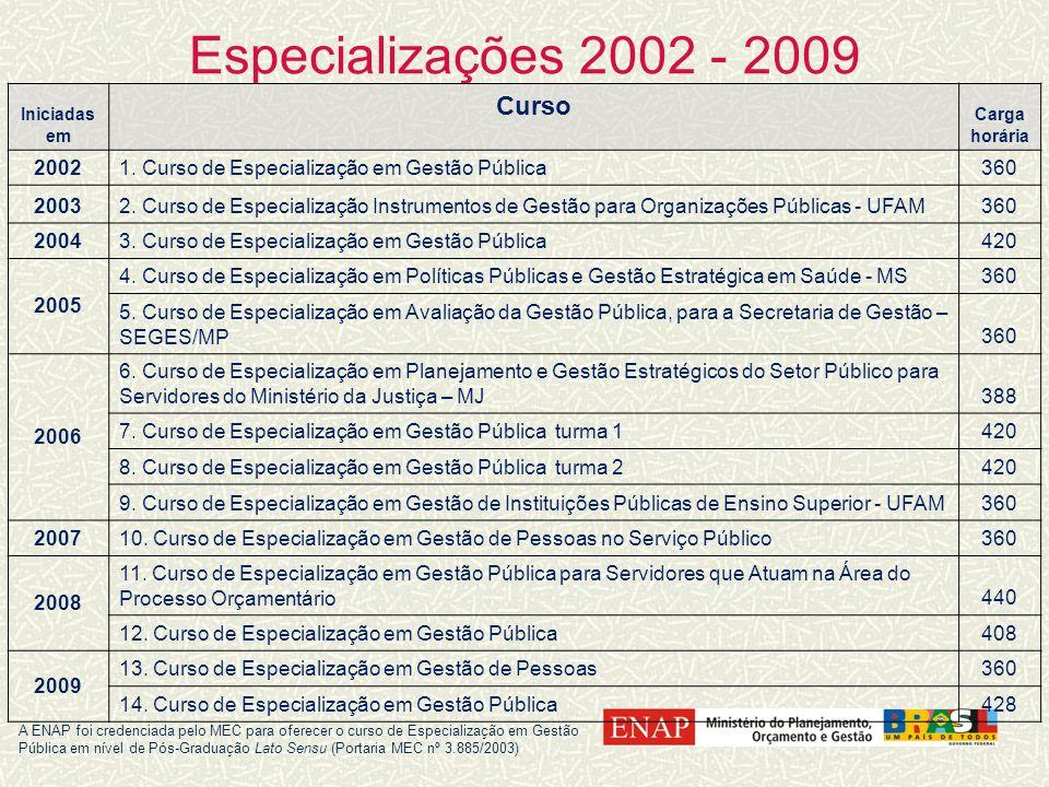 Especializações 2002 - 2009 Iniciadas em Curso Carga horária 20021.