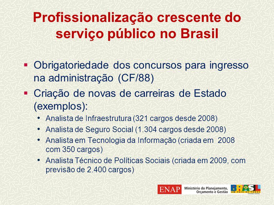Profissionalização crescente do serviço público no Brasil Obrigatoriedade dos concursos para ingresso na administração (CF/88) Criação de novas de carreiras de Estado (exemplos): Analista de Infraestrutura (321 cargos desde 2008) Analista de Seguro Social (1.304 cargos desde 2008) Analista em Tecnologia da Informação (criada em 2008 com 350 cargos) Analista Técnico de Políticas Sociais (criada em 2009, com previsão de 2.400 cargos)