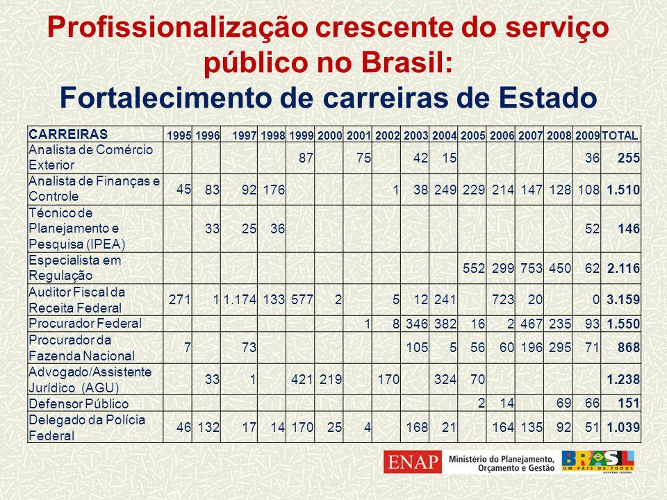 Profissionalização crescente do serviço público no Brasil: Fortalecimento de carreiras de Estado CARREIRAS 199519961997199819992000200120022003200420052006200720082009TOTAL Analista de Comércio Exterior 87 75 4215 36255 Analista de Finanças e Controle 458392176 1382492292141471281081.510 Técnico de Planejamento e Pesquisa (IPEA) 332536 52146 Especialista em Regulação 552299753450622.116 Auditor Fiscal da Receita Federal 27111.1741335772 512241 72320 03.159 Procurador Federal 18346382162467235931.550 Procurador da Fazenda Nacional 7 73 1055566019629571868 Advogado/Assistente Jurídico (AGU) 331 421219 170 32470 1.238 Defensor Público 214 6966151 Delegado da Polícia Federal 461321714170254 16821 16413592511.039