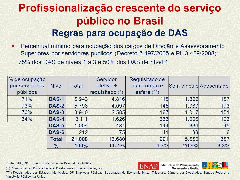Profissionalização crescente do serviço público no Brasil Regras para ocupação de DAS % de ocupação por servidores públicos NívelTotal Servidor efetivo + requisitado (*) Requisitado de outro órgão e esfera (**) Sem vínculoAposentado 71%DAS-16.9434.8161181.822187 73%DAS-25.7984.0971451.383173 70%DAS-33.9402.5851871.017151 64%DAS-43.1111.6263561.006123 DAS-51.00448114433445 DAS-62127541888 Total21.00813.6809915.650687 %100%65,1%4,7%26,9%3,3% Percentual mínimo para ocupação dos cargos de Direção e Assessoramento Superiores por servidores públicos (Decreto 5.497/2005 e PL 3.429/2008): 75% dos DAS de níveis 1 a 3 e 50% dos DAS de nível 4 Fonte: SRH/MP - Boletim Estatístico de Pessoal - Out/2009 (*) Administração Pública Federal Direta, Autarquias e Fundações (**) Requisitados dos Estados, Municípios, DF, Empresas Públicas, Sociedades de Economia Mista, Tribunais, Câmara dos Deputados, Senado Federal e Ministério Público da União