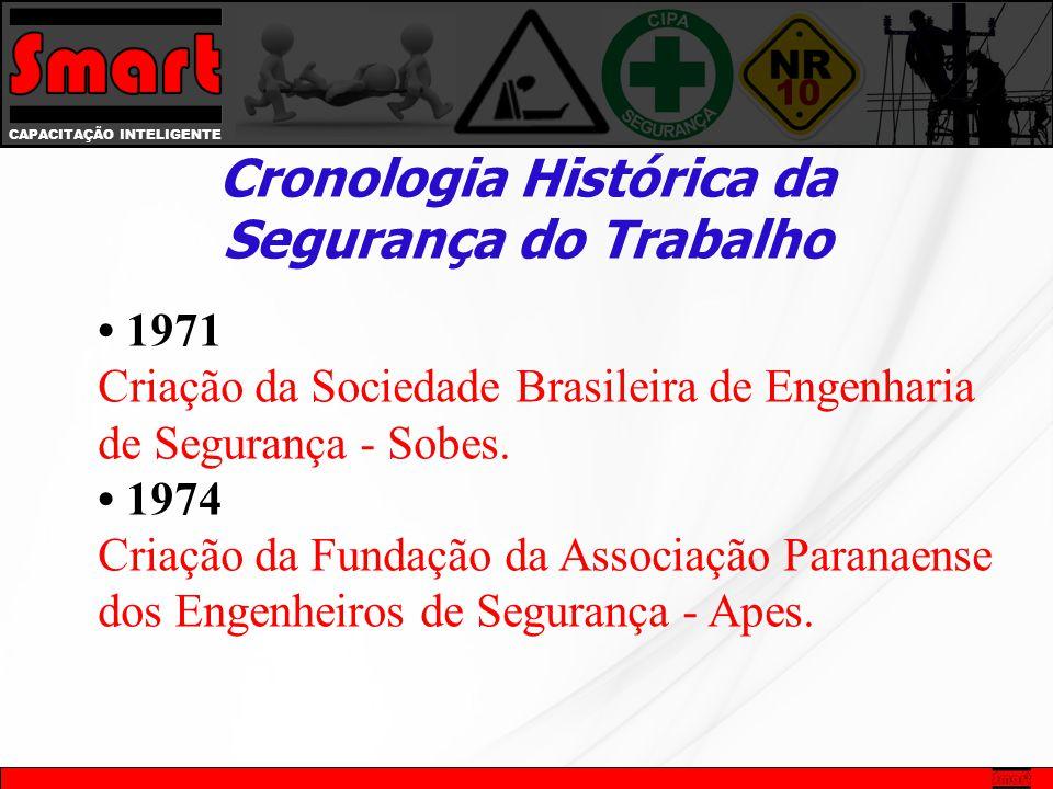 CAPACITAÇÃO INTELIGENTE Cronologia Histórica da Segurança do Trabalho 1971 Criação da Sociedade Brasileira de Engenharia de Segurança - Sobes. 1974 Cr