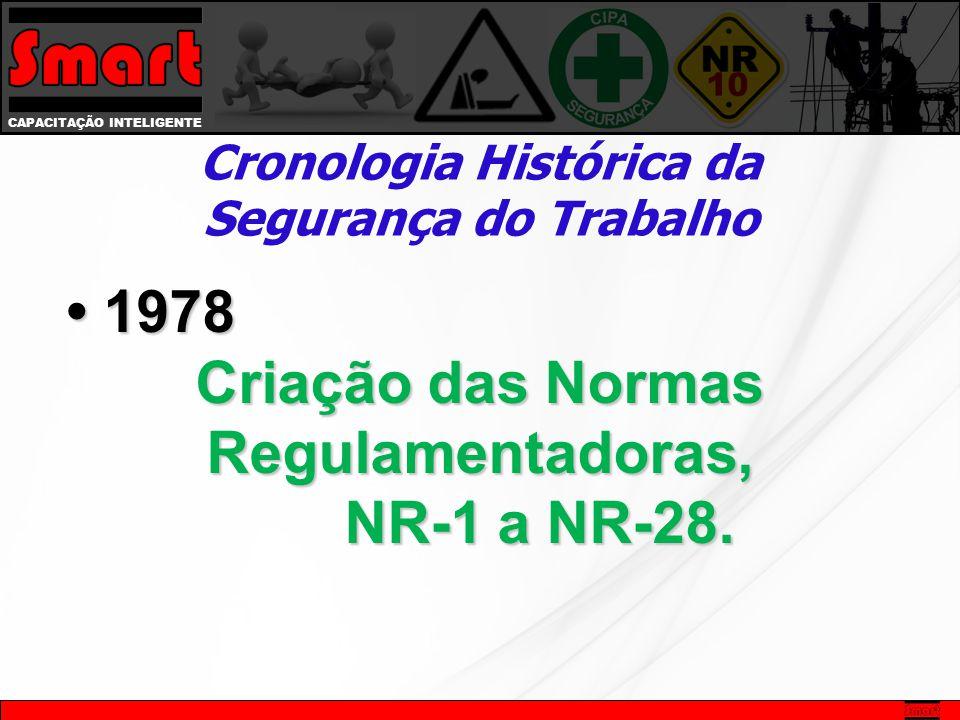 CAPACITAÇÃO INTELIGENTE Cronologia Histórica da Segurança do Trabalho 1978 1978 Criação das Normas Regulamentadoras, NR-1 a NR-28. NR-1 a NR-28.