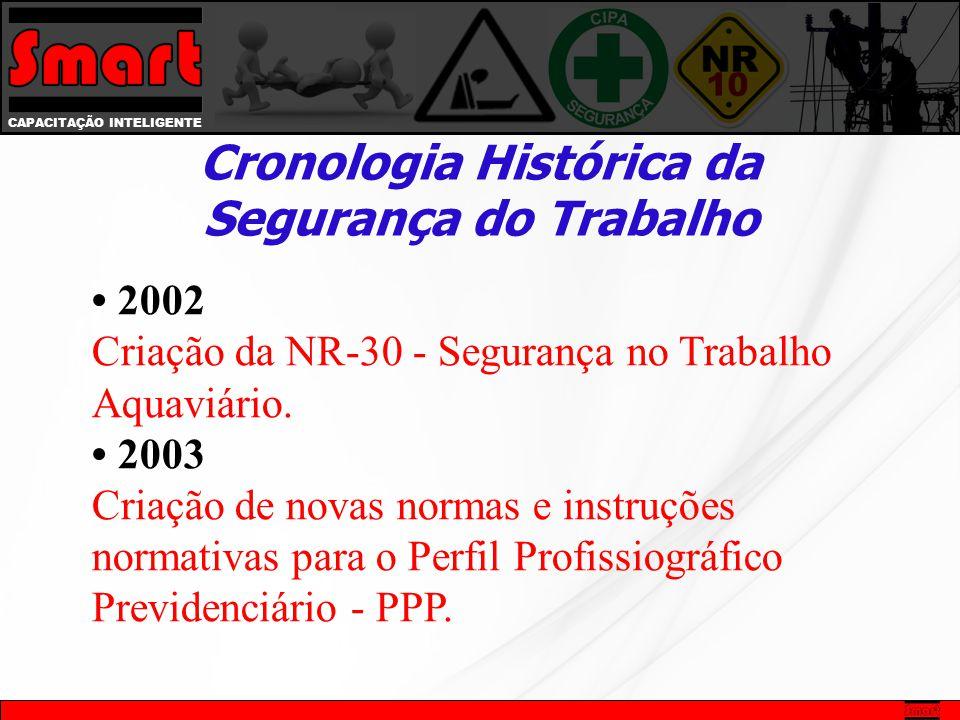 CAPACITAÇÃO INTELIGENTE Cronologia Histórica da Segurança do Trabalho 2002 Criação da NR-30 - Segurança no Trabalho Aquaviário. 2003 Criação de novas