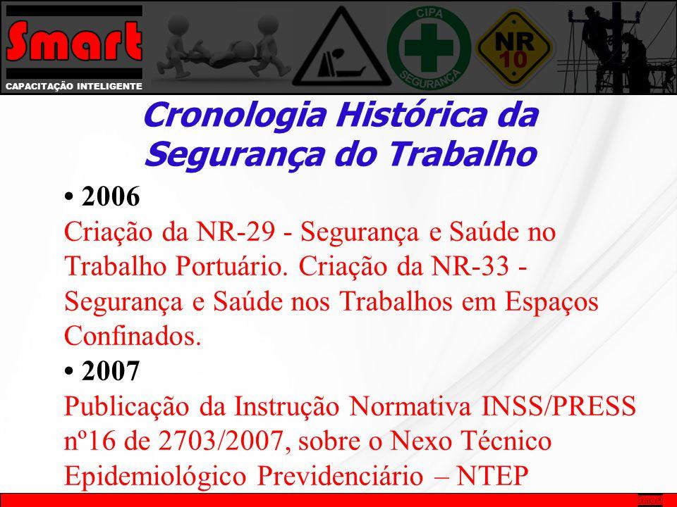 CAPACITAÇÃO INTELIGENTE Cronologia Histórica da Segurança do Trabalho 2006 Criação da NR-29 - Segurança e Saúde no Trabalho Portuário. Criação da NR-3