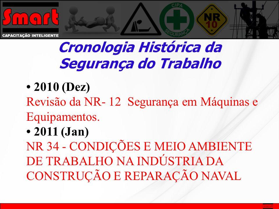 CAPACITAÇÃO INTELIGENTE Cronologia Histórica da Segurança do Trabalho 2010 (Dez) Revisão da NR- 12 Segurança em Máquinas e Equipamentos. 2011 (Jan) NR