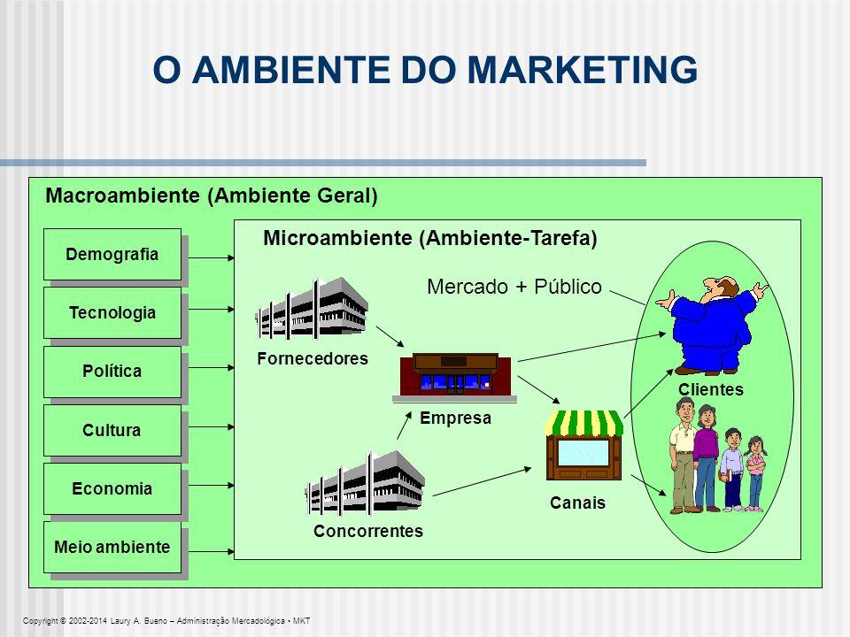 Macroambiente (Ambiente Geral) Demografia Meio ambiente Tecnologia Política Cultura Economia O AMBIENTE DO MARKETING Microambiente (Ambiente-Tarefa) F