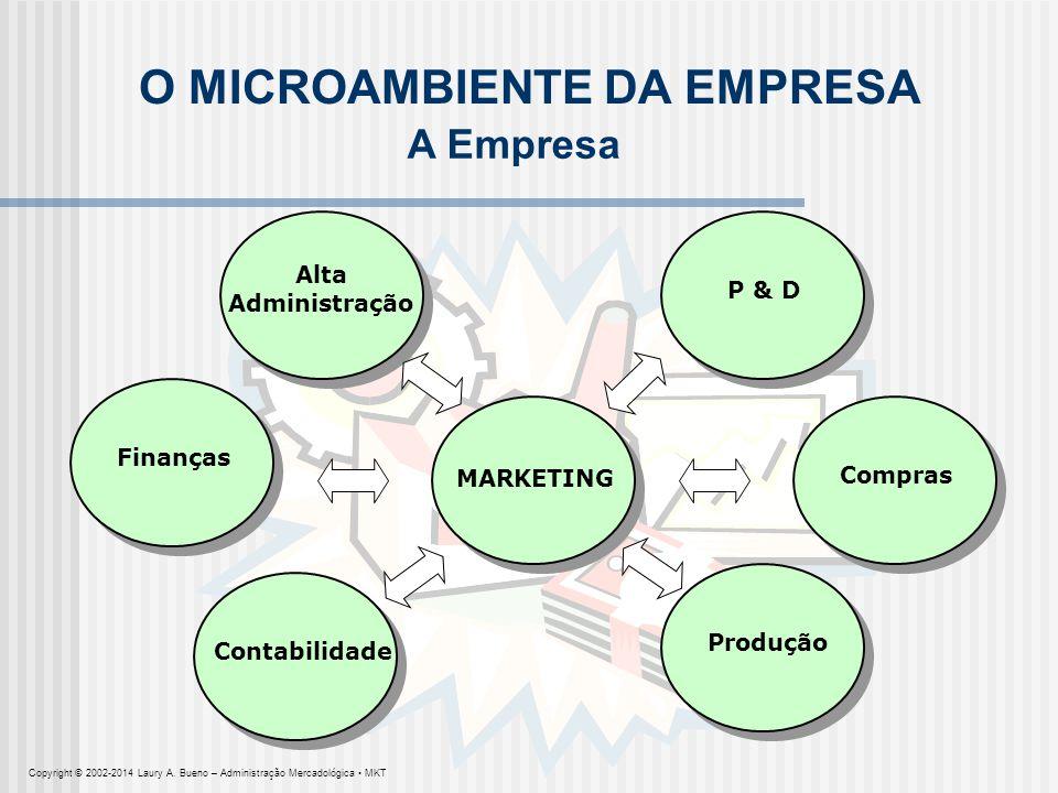 MARKETING O MICROAMBIENTE DA EMPRESA Finanças P & D Compras Produção Contabilidade Alta Administração A Empresa Copyright © 2002-2014 Laury A. Bueno –