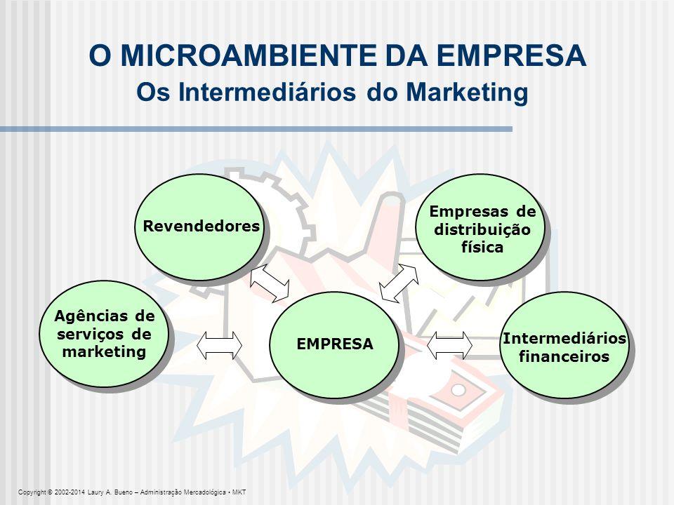 EMPRESA O MICROAMBIENTE DA EMPRESA Agências de serviços de marketing Empresas de distribuição física Intermediários financeiros Revendedores Os Interm