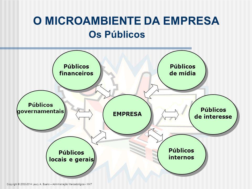 EMPRESA O MICROAMBIENTE DA EMPRESA Públicos governamentais Públicos de mídia Públicos de interesse Públicos internos Públicos locais e gerais Públicos