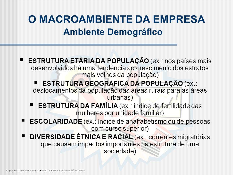 O MACROAMBIENTE DA EMPRESA Ambiente Demográfico ESTRUTURA ETÁRIA DA POPULAÇÃO (ex.: nos países mais desenvolvidos há uma tendência ao crescimento dos