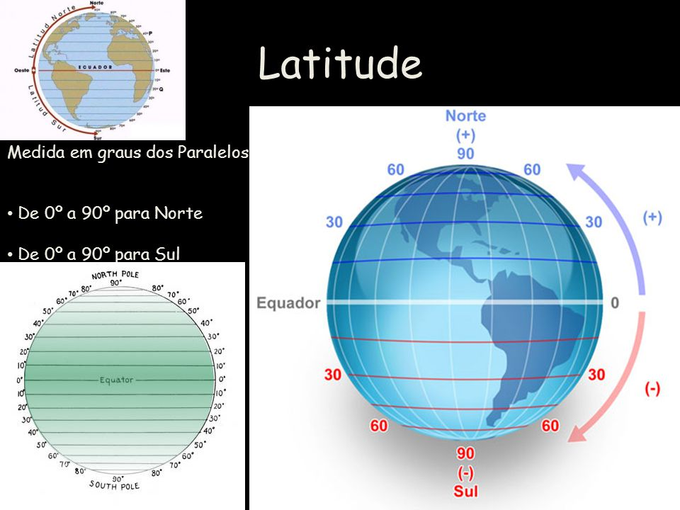 Latitude Medida em graus dos Paralelos De 0º a 90º para Norte De 0º a 90º para Sul