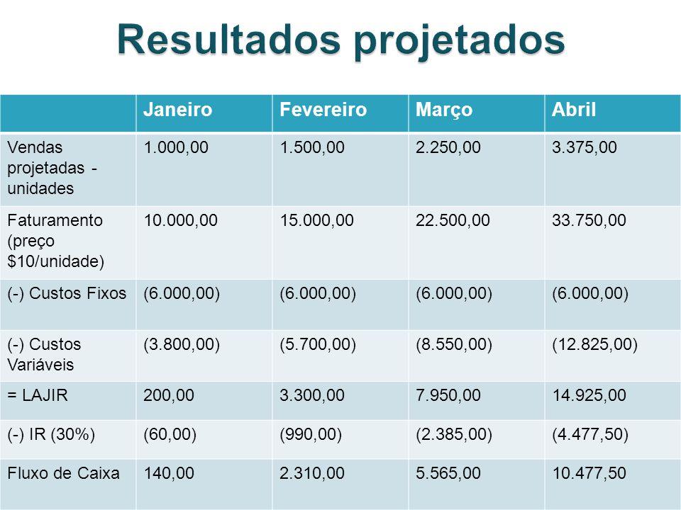 JaneiroFevereiroMarçoAbril Vendas projetadas - unidades 1.000,001.500,002.250,003.375,00 Faturamento (preço $10/unidade) 10.000,0015.000,0022.500,0033.750,00 (-) Custos Fixos(6.000,00) (-) Custos Variáveis (3.800,00)(5.700,00)(8.550,00)(12.825,00) = LAJIR200,003.300,007.950,0014.925,00 (-) IR (30%)(60,00)(990,00)(2.385,00)(4.477,50) Fluxo de Caixa140,002.310,005.565,0010.477,50