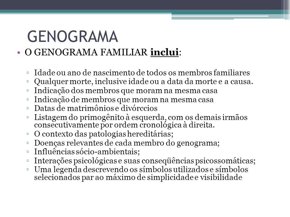 GENOGRAMA O GENOGRAMA FAMILIAR inclui: Idade ou ano de nascimento de todos os membros familiares Qualquer morte, inclusive idade ou a data da morte e a causa.