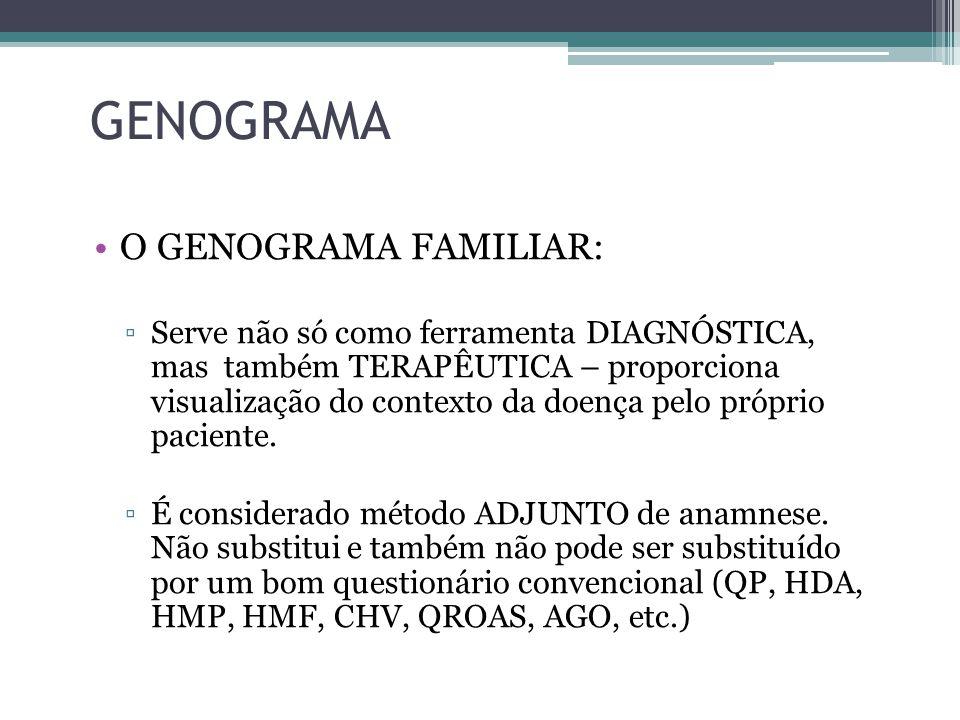 GENOGRAMA O GENOGRAMA FAMILIAR: Serve não só como ferramenta DIAGNÓSTICA, mas também TERAPÊUTICA – proporciona visualização do contexto da doença pelo próprio paciente.