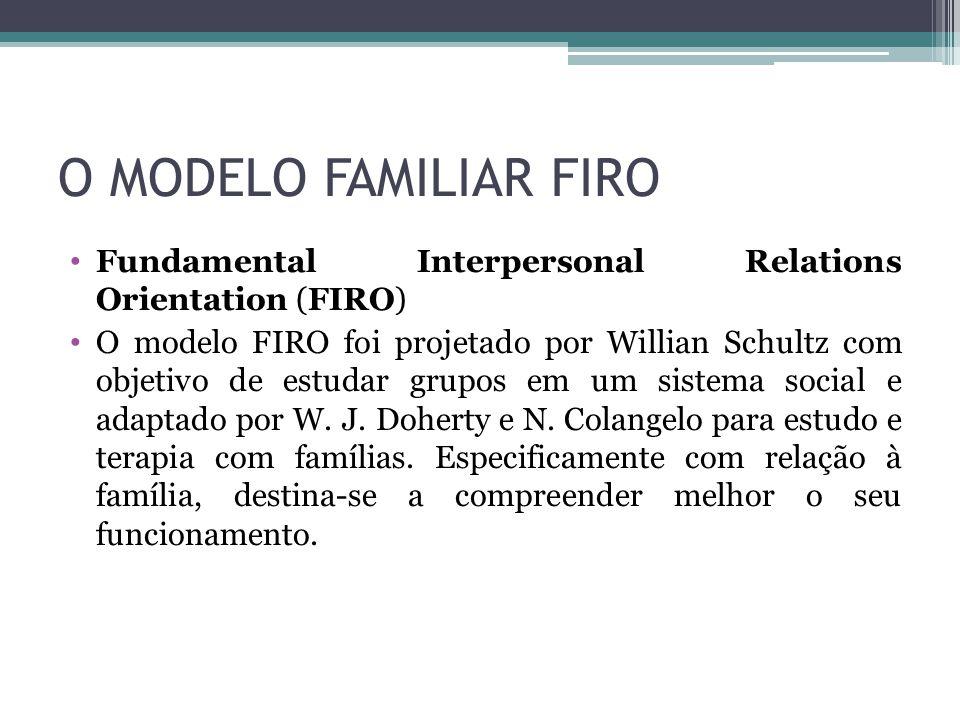 O MODELO FAMILIAR FIRO Fundamental Interpersonal Relations Orientation (FIRO) O modelo FIRO foi projetado por Willian Schultz com objetivo de estudar grupos em um sistema social e adaptado por W.