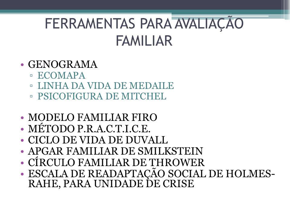 FERRAMENTAS PARA AVALIAÇÃO FAMILIAR GENOGRAMA ECOMAPA LINHA DA VIDA DE MEDAILE PSICOFIGURA DE MITCHEL MODELO FAMILIAR FIRO MÉTODO P.R.A.C.T.I.C.E.