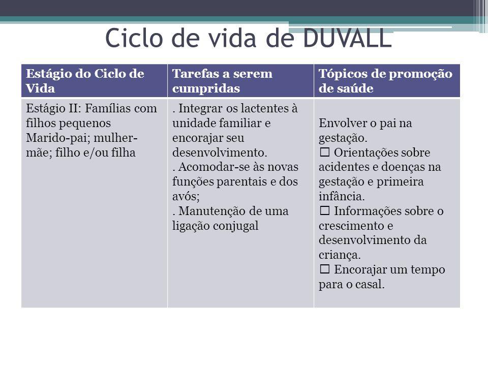 Estágio do Ciclo de Vida Tarefas a serem cumpridas Tópicos de promoção de saúde Estágio II: Famílias com filhos pequenos Marido-pai; mulher- mãe; filho e/ou filha.