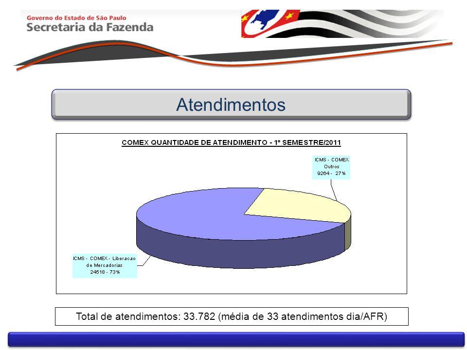 Atendimentos Total de atendimentos: 33.782 (média de 33 atendimentos dia/AFR)