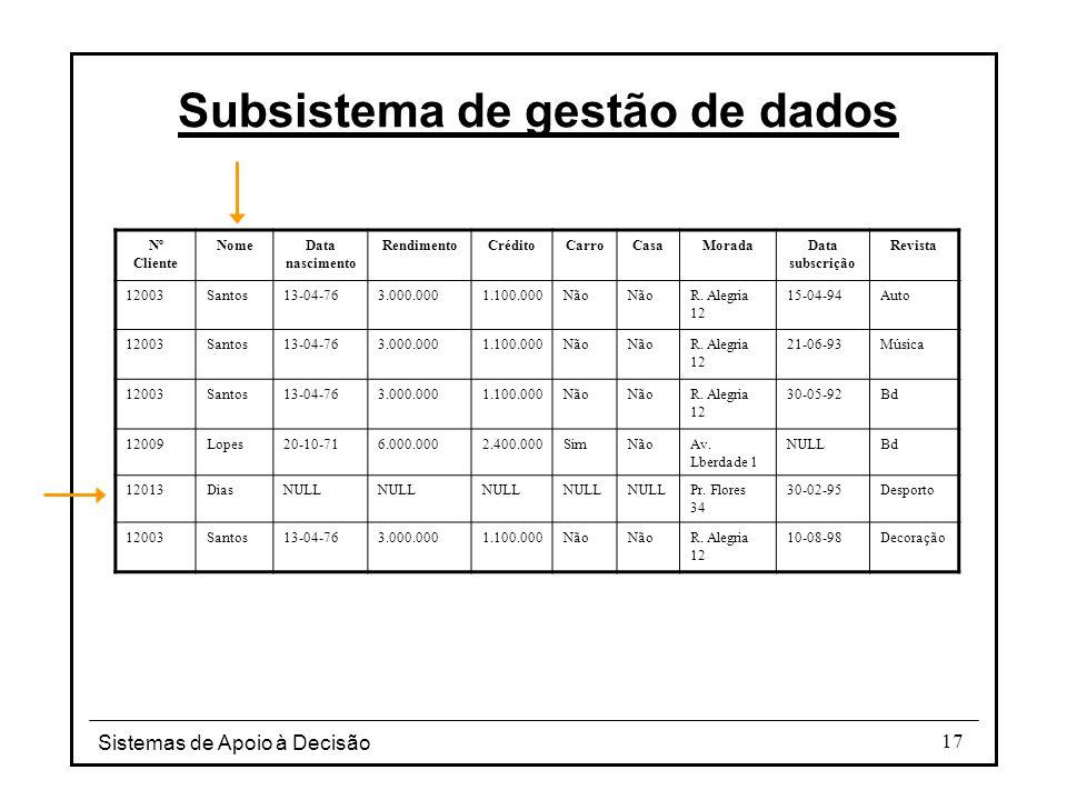 Sistemas de Apoio à Decisão 17 Subsistema de gestão de dados Nº Cliente NomeData nascimento RendimentoCréditoCarroCasaMoradaData subscrição Revista 12003Santos13-04-763.000.0001.100.000Não R.