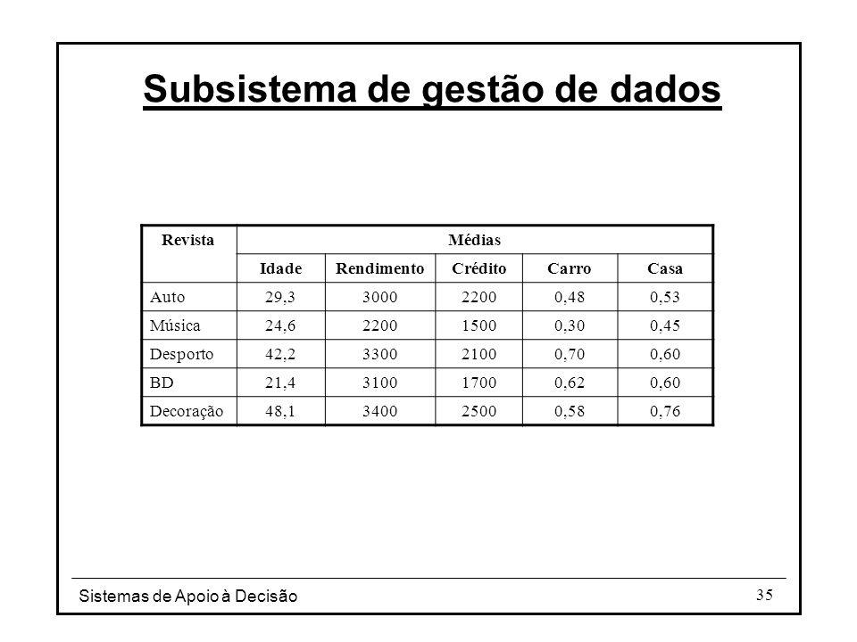 Sistemas de Apoio à Decisão 35 Subsistema de gestão de dados RevistaMédias IdadeRendimentoCréditoCarroCasa Auto29,3300022000,480,53 Música24,6220015000,300,45 Desporto42,2330021000,700,60 BD21,4310017000,620,60 Decoração48,1340025000,580,76
