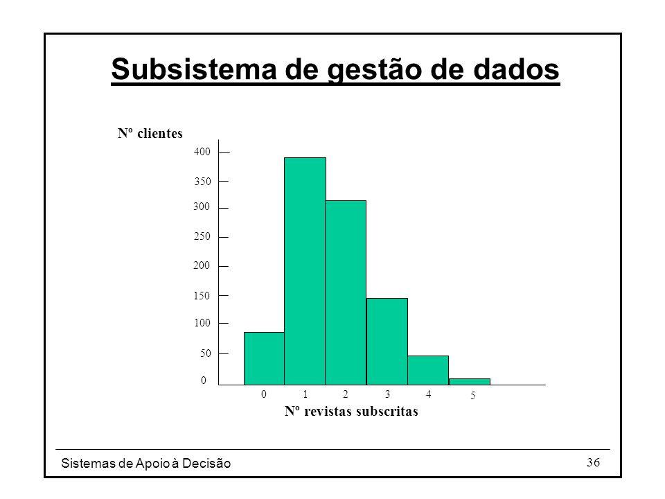 Sistemas de Apoio à Decisão 36 Subsistema de gestão de dados 0 50 100 150 200 250 300 350 400 0 12 3 4 5 Nº revistas subscritas Nº clientes