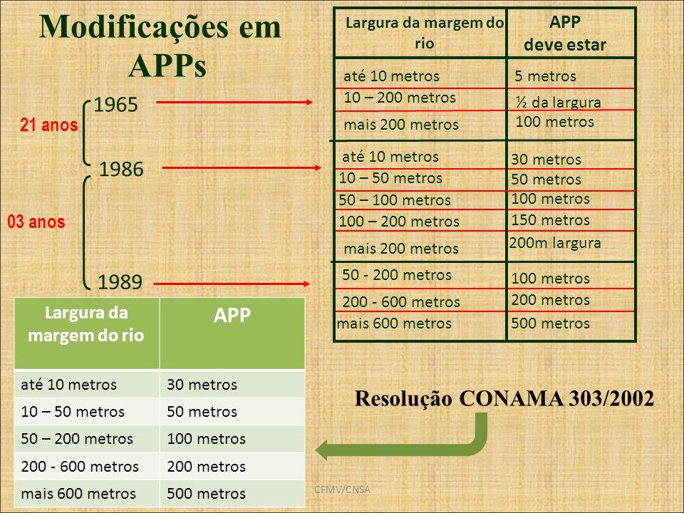 CFMV/CNSA Modificações em APPs 1965 1986 1989 21 anos 03 anos até 10 metros Largura da margem do rio APP deve estar 5 metros 10 – 200 metros até 10 me