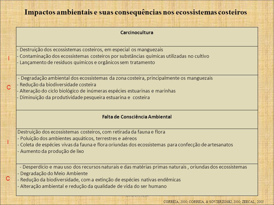 CFMV/CNSA Carcinocultura - Destruição dos ecossistemas costeiros, em especial os manguezais - Contaminação dos ecossistemas costeiros por substâncias