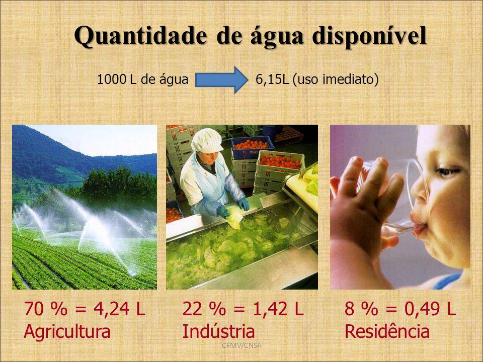 CFMV/CNSA Quantidade de água disponível 1000 L de água 6,15L (uso imediato) 70 % = 4,24 L Agricultura 22 % = 1,42 L Indústria 8 % = 0,49 L Residência