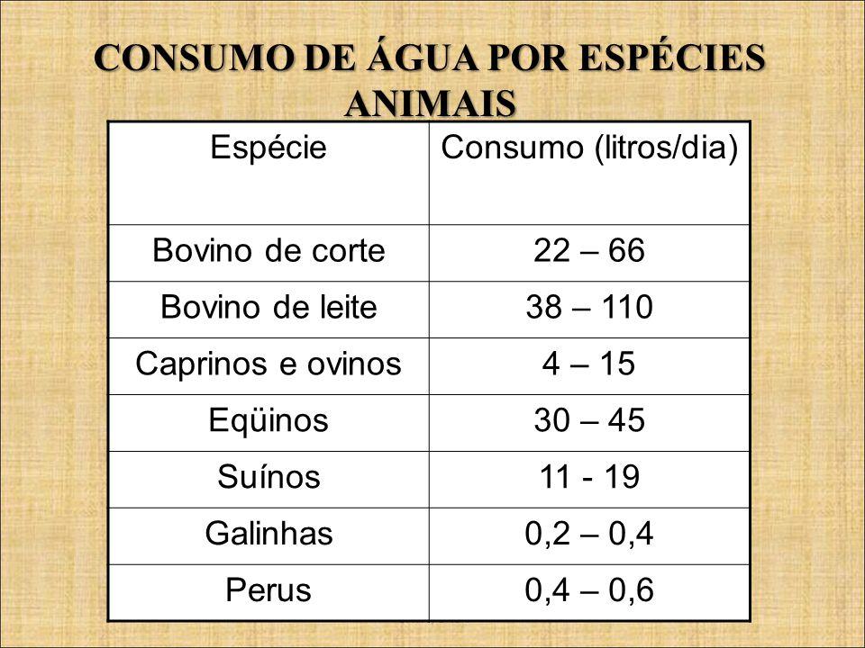 CFMV/CNSA EspécieConsumo (litros/dia) Bovino de corte22 – 66 Bovino de leite38 – 110 Caprinos e ovinos4 – 15 Eqüinos30 – 45 Suínos11 - 19 Galinhas0,2
