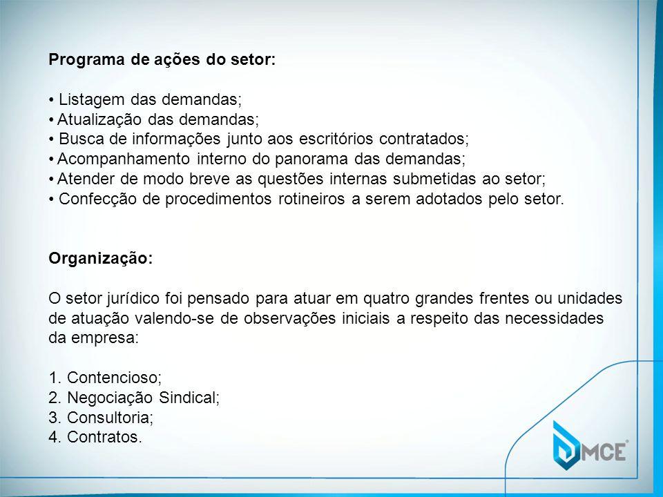 Programa de ações do setor: Listagem das demandas; Atualização das demandas; Busca de informações junto aos escritórios contratados; Acompanhamento in