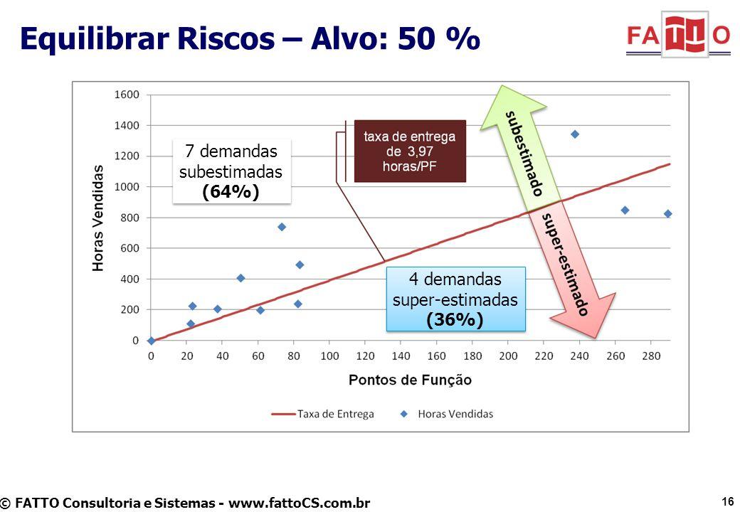 © FATTO Consultoria e Sistemas - www.fattoCS.com.br Equilibrar Riscos – Alvo: 50 % 16 7 demandas subestimadas (64%) 7 demandas subestimadas (64%) 4 de