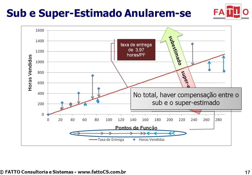 © FATTO Consultoria e Sistemas - www.fattoCS.com.br Sub e Super-Estimado Anularem-se 17 No total, haver compensação entre o sub e o super-estimado
