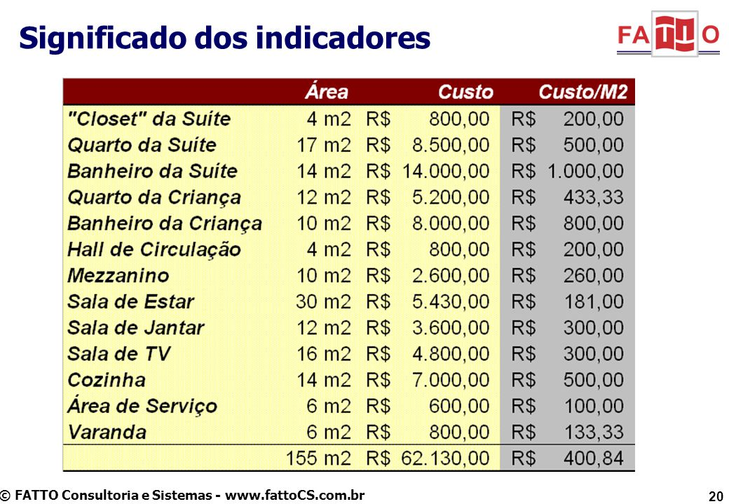 © FATTO Consultoria e Sistemas - www.fattoCS.com.br Significado dos indicadores 20