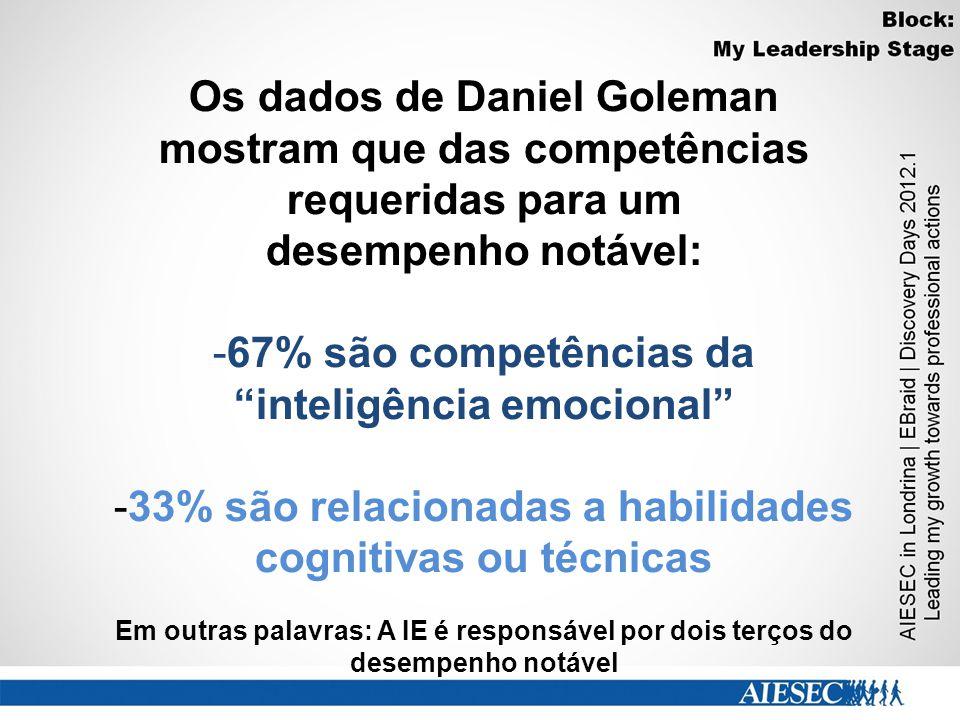 Os dados de Daniel Goleman mostram que das competências requeridas para um desempenho notável: -67% são competências da inteligência emocional -33% são relacionadas a habilidades cognitivas ou técnicas Em outras palavras: A IE é responsável por dois terços do desempenho notável